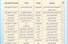 پروژه های عمرانی قابل افتتاح در دهه فجر ۱۳۹۹ شهرستان استهبان